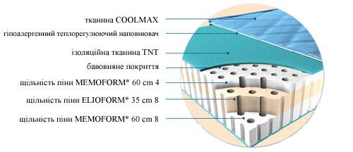 Наповнення матраца Dualcomfort (Дуалкомфорт)