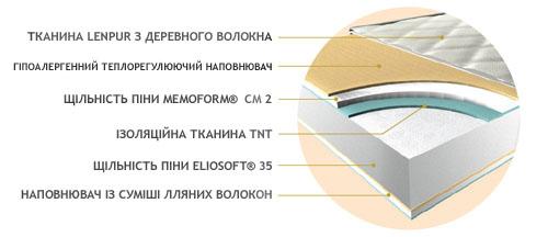 Наповнення матраца Naturcomfort (Натуркомфорт)