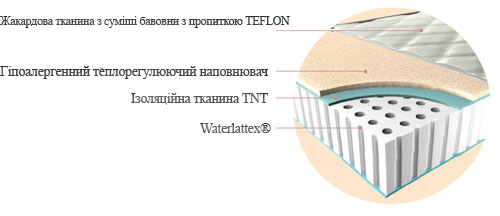 Наповнення матраца Waterlattex (Вотерлатекс)